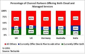 cloud and managed services chart