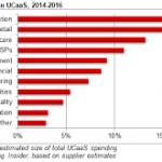 spending on ucaas