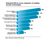 Estimated ROI for seven categories of enabling security technologies