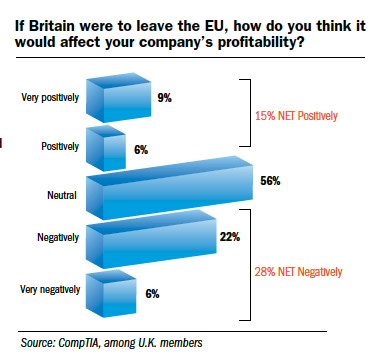 Britain exit from the EU affect on company profitability