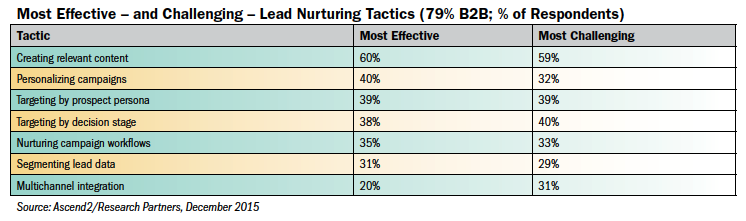 Most Effective Lead Nurturing