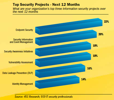 Top-Security-Projects