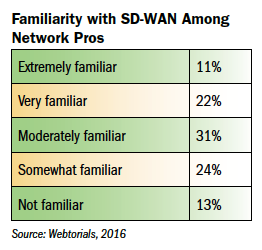 Familiarity with SDWAN Among Network Pros