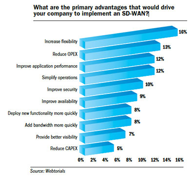 Primary-advantages-to-implement-SDWAN