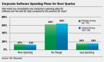 Corporate-Software-Spending-Plans-for-Next-Quarter