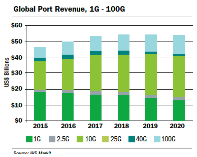 Global Port Revenue