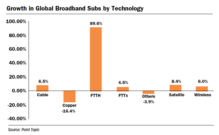 Growth in Global Broadband Subs by Technology
