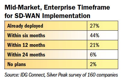 Mid-Market:enterprise