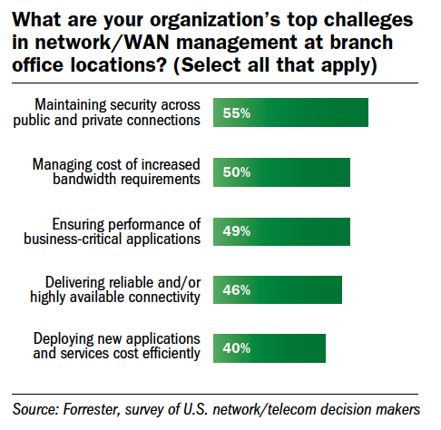 challenges at branch office locations
