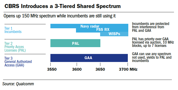 CBRS Introduces a 3-Tiered Shared Spectrum
