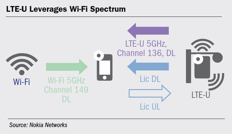 LTE-U Leverages Wi-Fi Spectrum