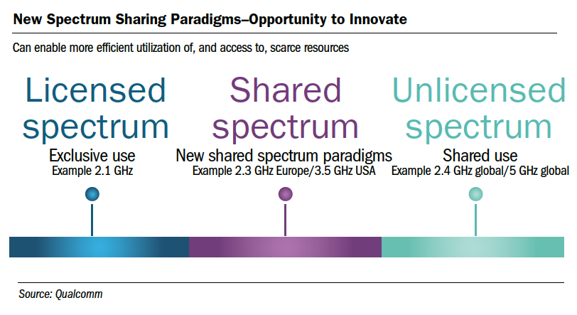 New Spectrum Sharing Paradigms–Opportunity to Innovate