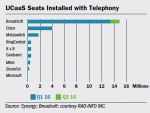 UCaaS Seats Installed with Telephony