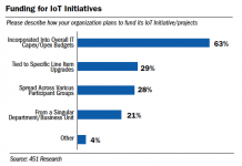 Funding for IoT Initiatives