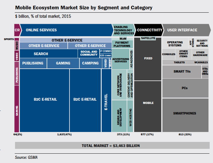 Mobile Ecosystem Market Size by Segment and Category